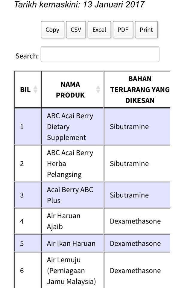Senarai 162 Produk Yang Tidak Berdaftar Di Kkm Dan Dikesan Ada Kandungan Bahan Terlarang Remaja