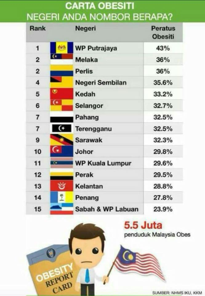 5 5 Juta Rakyat Malaysia Alami Obesiti Negeri Mana Paling Ramai Remaja